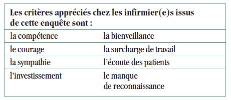 concept bienveillance infirmier