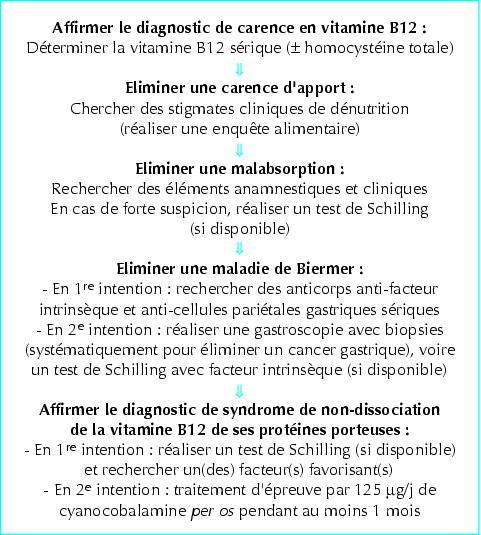 john libbey eurotext m decine th rapeutique les carences en vitamine b12 et leur traitement. Black Bedroom Furniture Sets. Home Design Ideas
