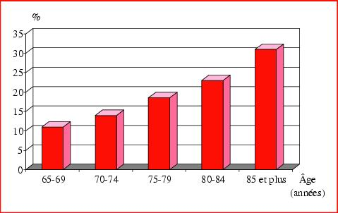 Figure 1 Mortalité à 30 jours de l'infarctus du myocarde en fonction de