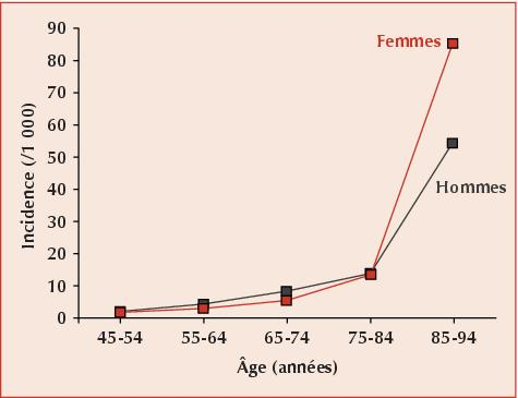evolution insuffisance cardiaque