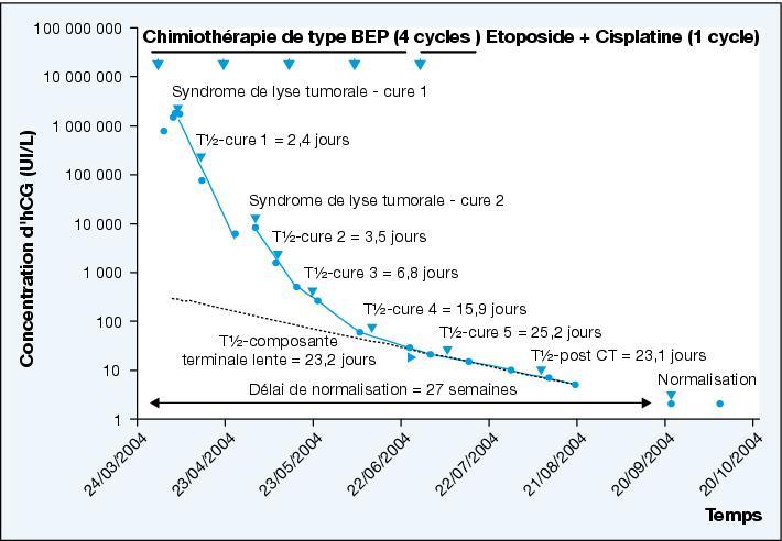 diminution taux hcg avec chimio