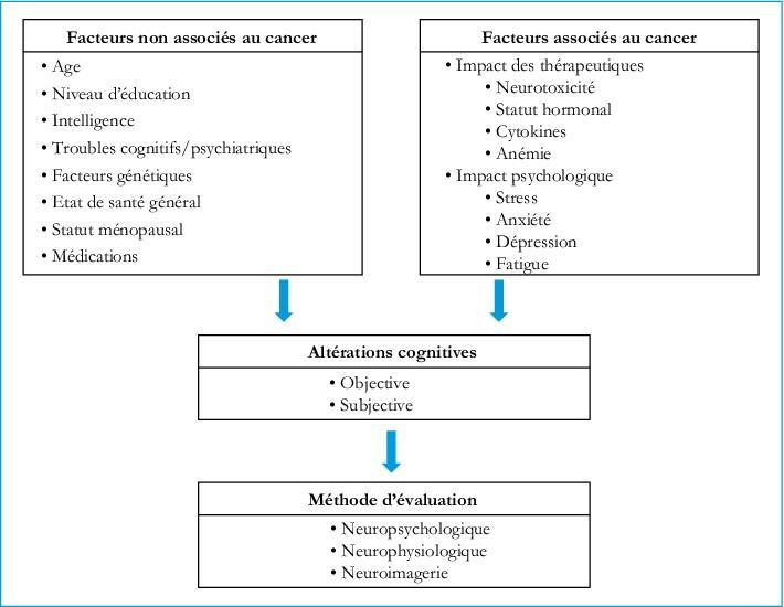 facteur génétique cancer