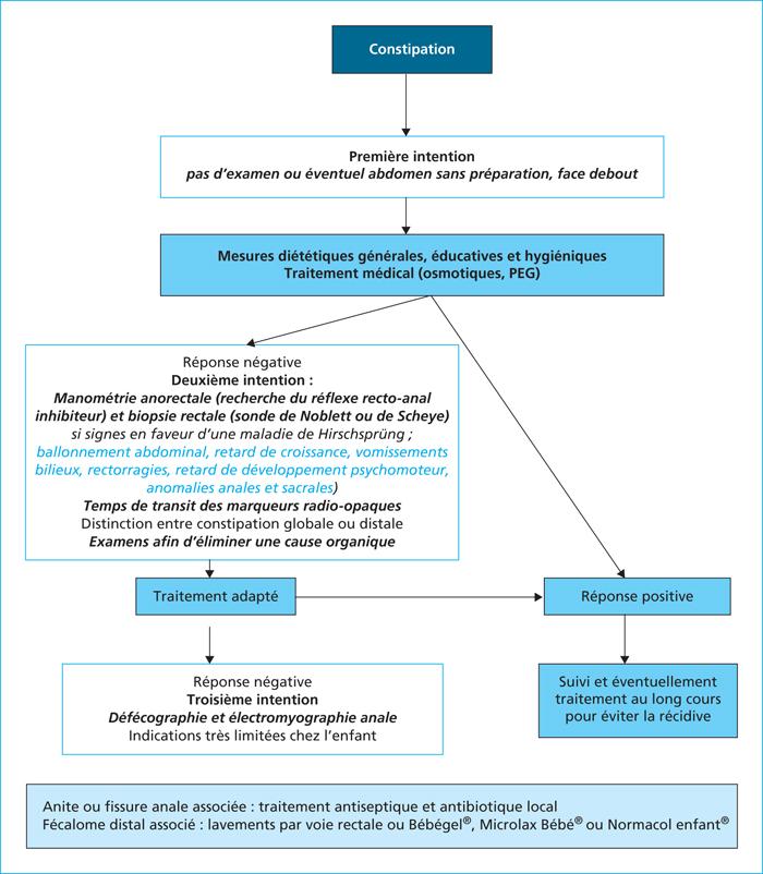 John Libbey Eurotext - Médecine thérapeutique / Pédiatrie ...