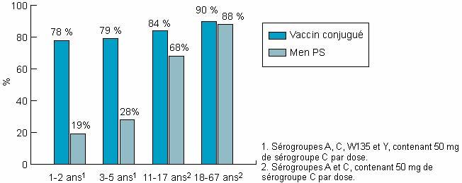 John Libbey Eurotext Medecine Therapeutique Pediatrie Le Vaccin Conjugue