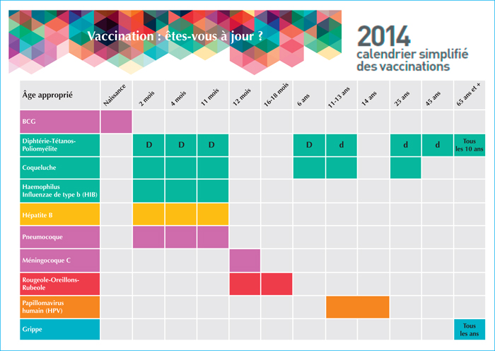 Calendrier 2019 Vaccinal.John Libbey Eurotext Medecine Therapeutique Pediatrie